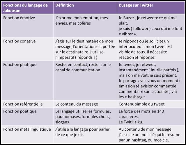 fonctions_jakobson_reseaux_sociaux_twitter
